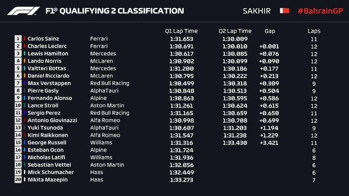 Resultados Q2. (Fuente: F1)