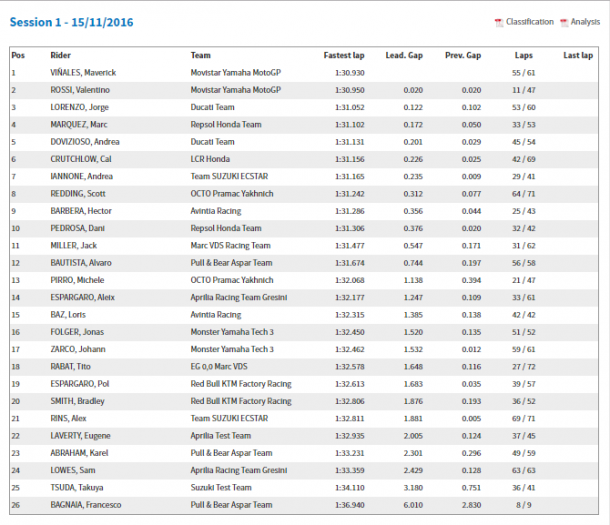 Results from day one of official MotoGP testing in Valencia November 2016 - www.motogp.com