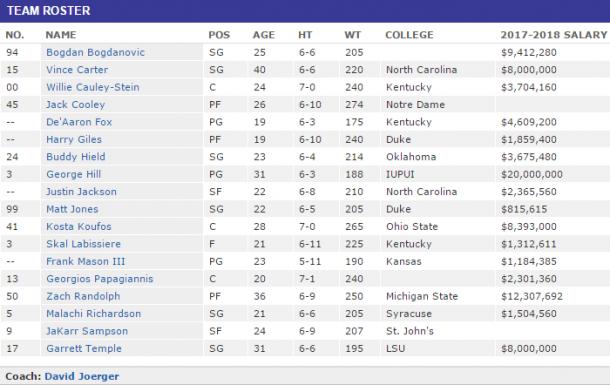 Il roster dei Sacramento Kings al Training Camp. Fonte Immagine: ESPN.com