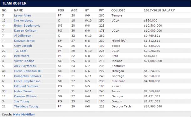 Il roster degli Indiana Pacers al Training Camp. Fonte Immagine: ESPN.com