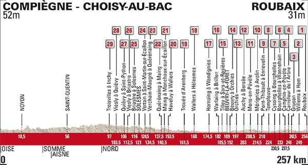 Greg Van Avermaet re della Roubaix! Gianni Moscon gran 5° posto
