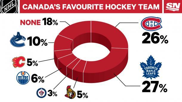 Fuente: Sportsnet