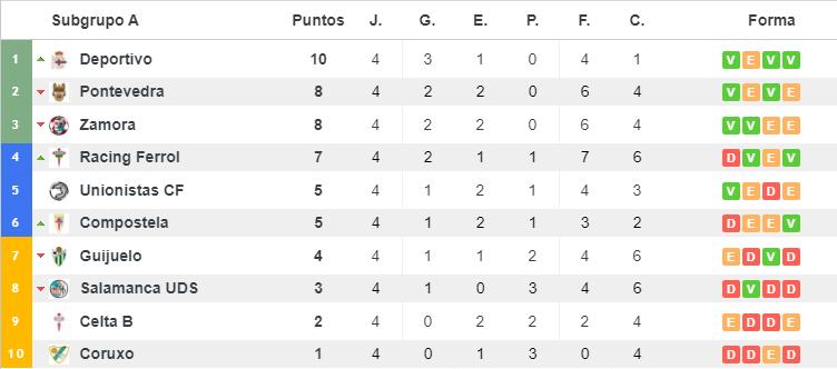 Clasificación Subgrupo A (Grupo I) | Fuente: Resultados de fútbol