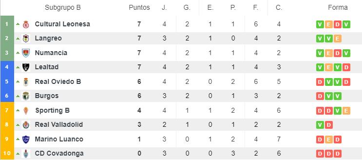 Clasificación Subgrupo B (Grupo I) | Fuente: Resultados de fútbol