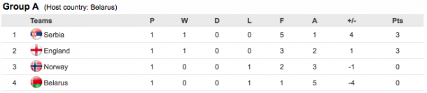 Belarus find themselves rooted to the bottom of the table after matchday one. (Photo: UEFA)