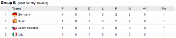 Germany only top the table alphabetically after the opening fixtures. (Photo: UEFA)