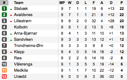Stabæk lead the way heading into the break. (Photo: Soccerway)