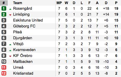 The Damallsvenskan standings as we head into the international break. (Photo: Soccerway)