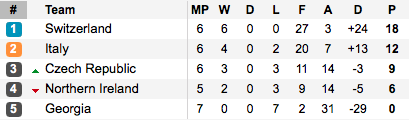 Who will clinch second spot? (Photo: Soccerway)