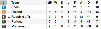 Finland are all but qualified now. (Photo: Soccerway)
