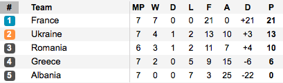 France are yet to drop a point in their qualifying campaign. (Photo: Soccerway)