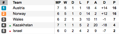 It's all but done in Group 8. (Photo: Soccerway)