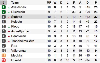 How the standings look after week 10. (Photo: Soccerway)