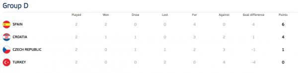 Updated table after matchday 2 | Photo: UEFA EURO