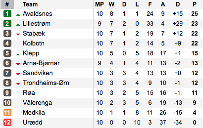The Toppserien standings ahead of this weekend's games. (Photo: Soccerway)