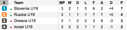 The final standings in Group 5. (Photo: Soccerway)