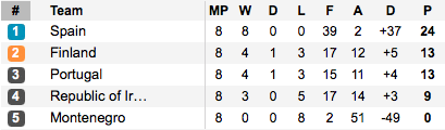 The final standings in Group 2. (Photo: Soccerway)