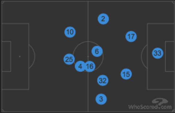 Bardsley (2) and Pieters (3) pushed up high exposing Shawcross (17) and Indi (15) | WhoScored