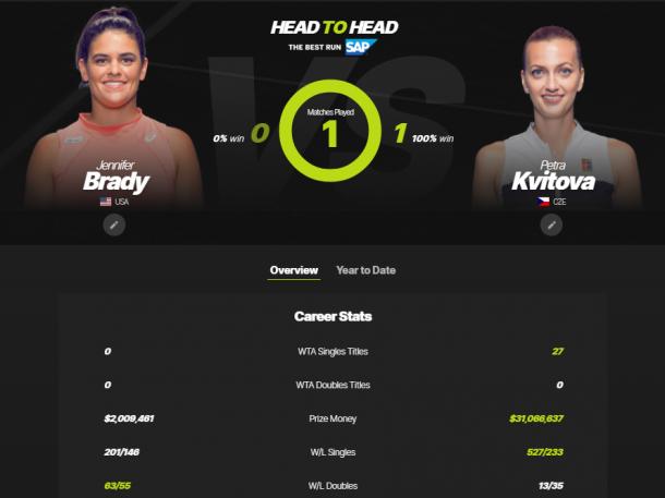 The Brady-Kvitova head-to-head as displayed on WTA's website.