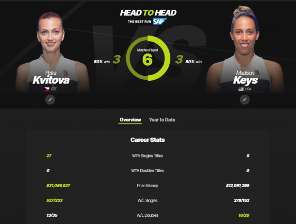 The Kvitova-Keys head-to-head as displayed on WTA's website.