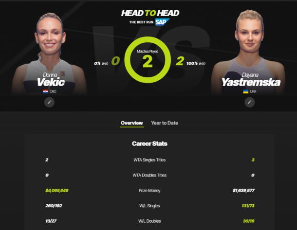 The Vekic-Yastremska head-to-head as displayed on WTA's website.