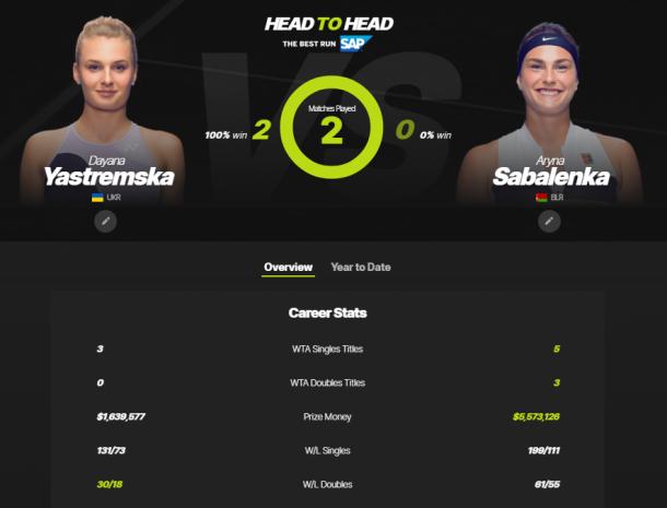 The Yastremska-Sabalenka head-to-head as displayed on WTA's website.