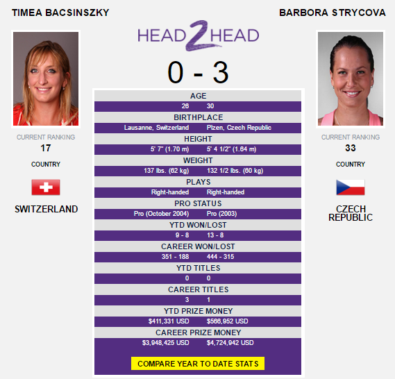 The Bacsinszky-Strycova head-to-head as displayed on WTA's website.