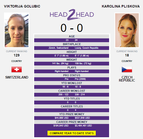 The Golubic-Pliskova head-to-head as displayed on WTA's website.