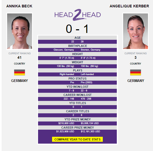 The Kerber-Beck head-to-head as displayed on WTA's website.