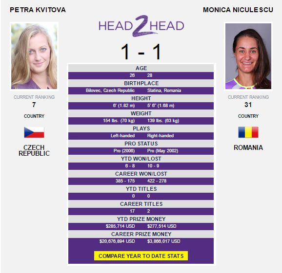 The Kvitova-Niculescu head-to-head as displayed on WTA's website.