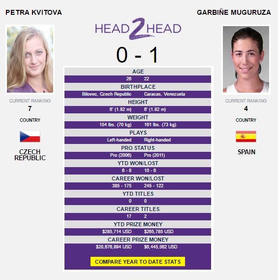 The Kvitova-Muguruza head-to-head as displayed on WTA's website.