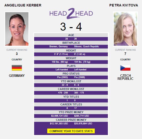 The Kerber-Kvitova head-to-head as displayed on WTA's website.