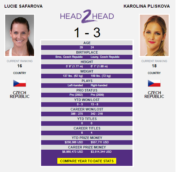The Safarova-Pliskova head-to-head as displayed on WTA's website.