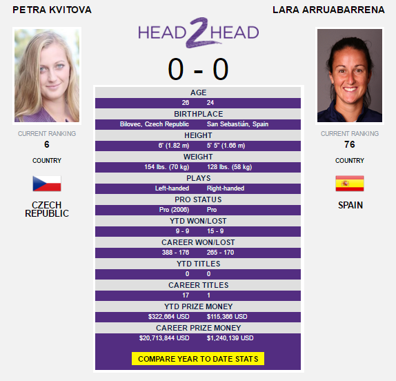 The Kvitova-Arruabarrena head-to-head as displayed on WTA's website.