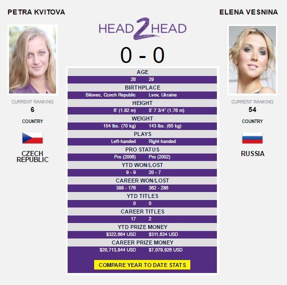 The Kvitova-Vesnina head-to-head as displayed on WTA's website.