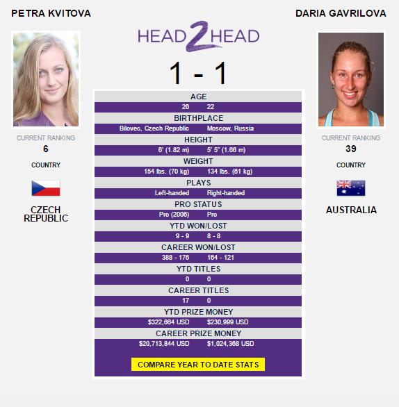 The Kvitova-Gavrilova head-to-head as displayed on WTA's website.