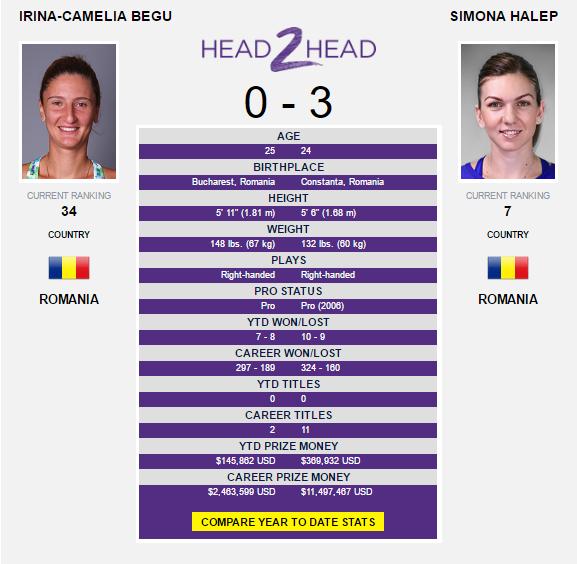 The Begu-Halep head-to-head as displayed on WTA's website.