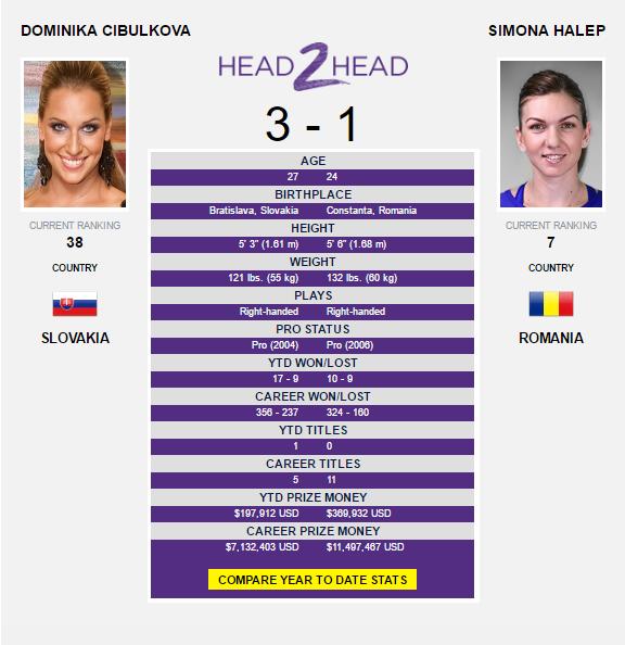 The Cibulkova-Halep head-to-head as displayed on WTA's website.