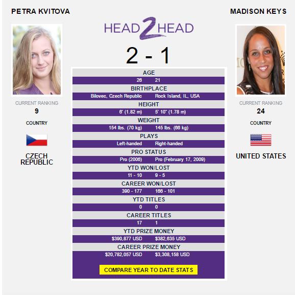 The Kvitova-Keys head-to-head as displayed on WTA's website