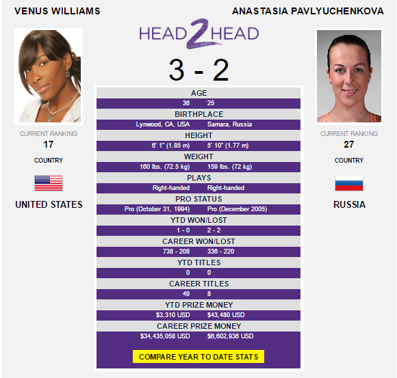 WTA Australian Open Day 8: Williams can recover deficits against Strycova