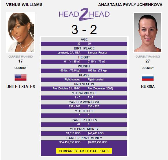 The Williams-Pavlyuchenkova head-to-head as displayed on WTA's website.