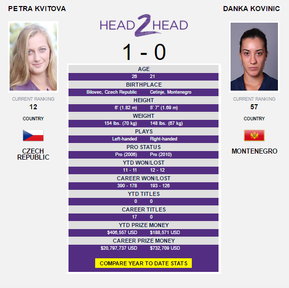 The Kvitova-Kovinic head-to-head as displayed on WTA's website.