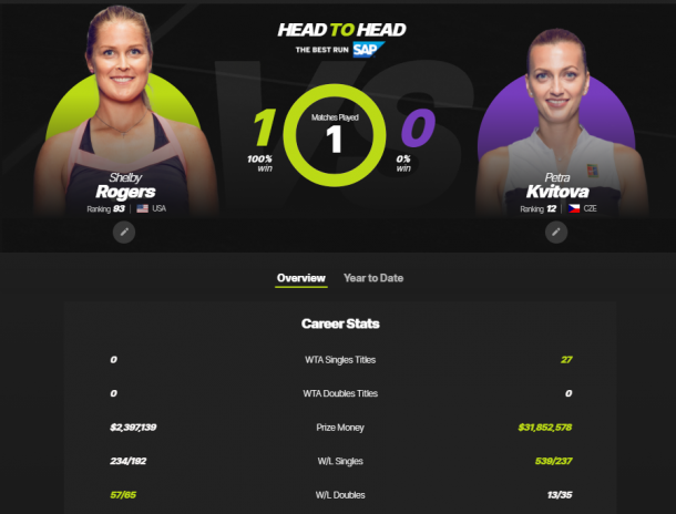 The Rogers-Kvitova head-to-head as displayed on WTA's website.