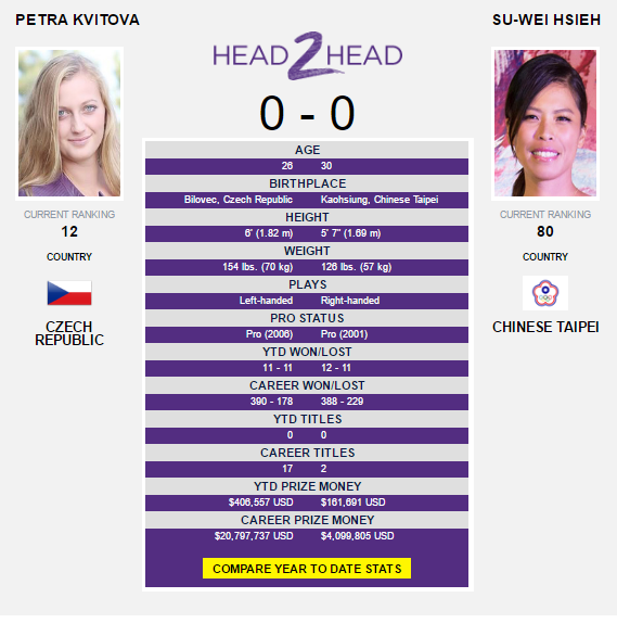 The Kvitova-Hsieh head-to-head as displayed on WTA's website.