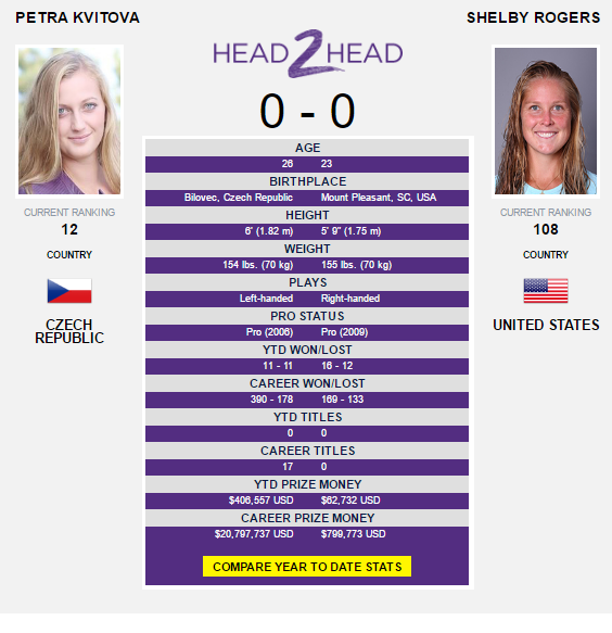 The Kvitova-Rogers head-to-head as displayed on WTA's website.