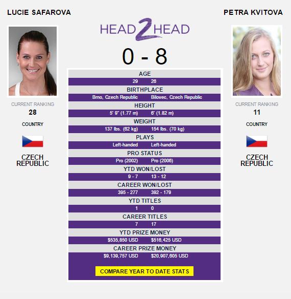 The Safarova-Kvitova head-to-head as displayed on WTA's website.