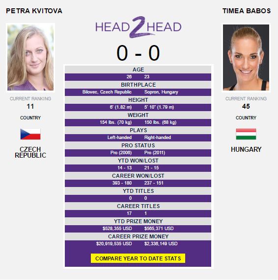 The Kvitova-Babos head-to-head as displayed on WTA's website.