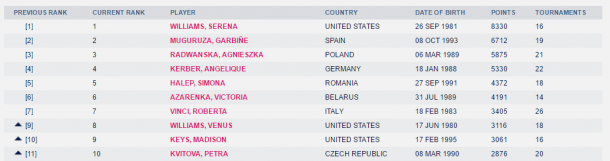WTA's newly-released top 10 rankings as displayed on its website