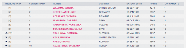 The current top 10 in the Road to Singapore as displayed on WTA's website