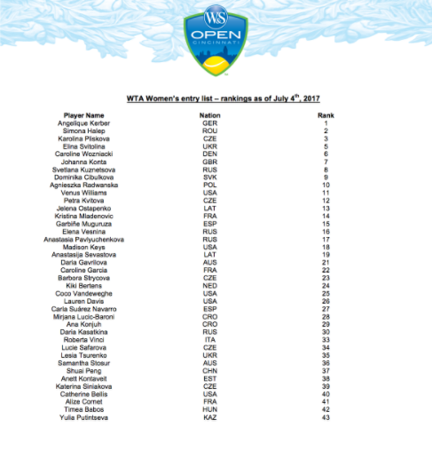 The full entry list for the Western and Southern Open (Courtesy of the Western and Southern Open's official website)